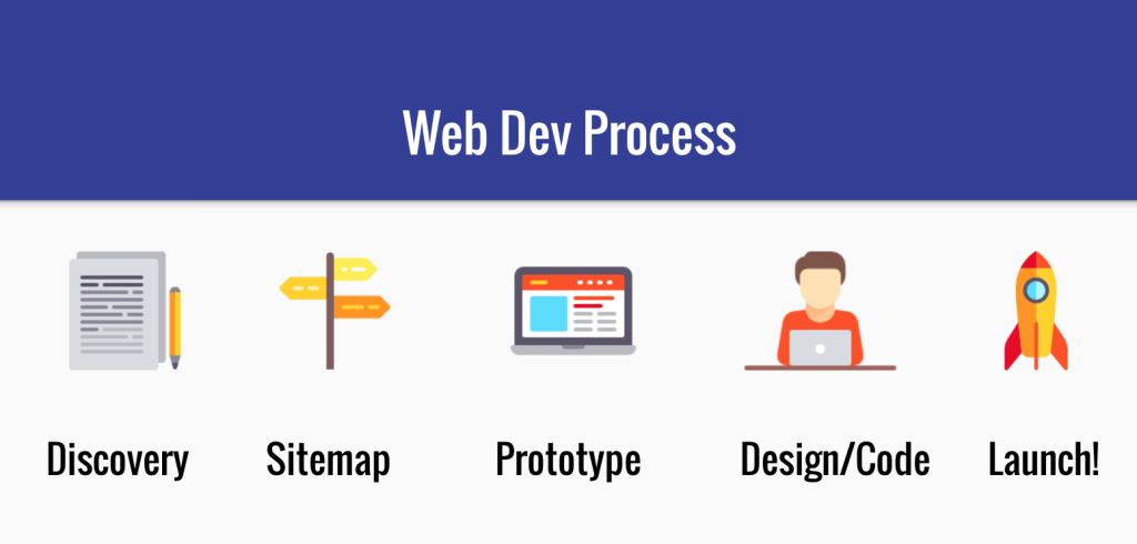 web-dev-process